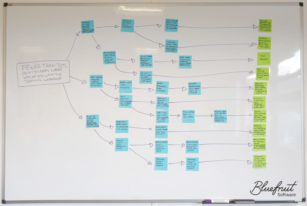A demostration of using 5 Whys for doing a retrospective on a training session.