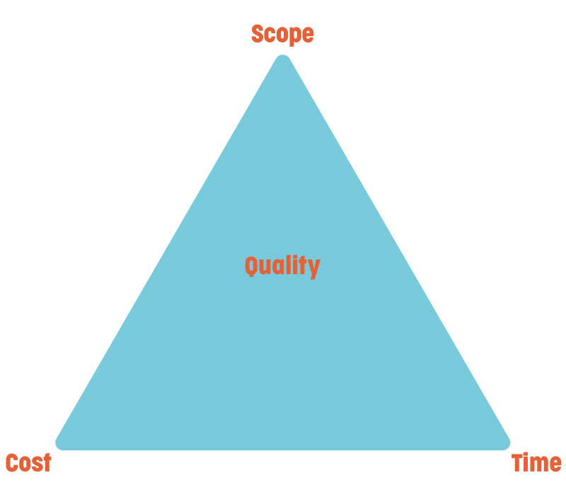An Iron-Triangle diagram, with the corners reading Scope, Time and Cost, with Quality in the centre.
