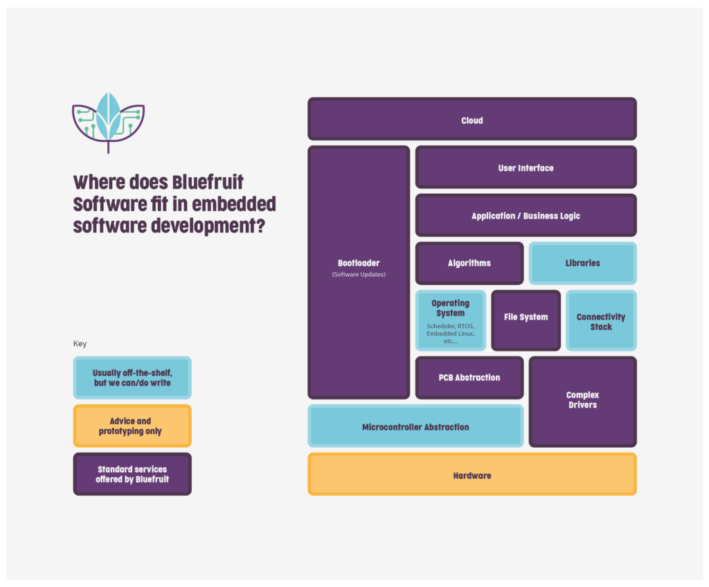 Where Bluefruit Software fits in embedded software development.