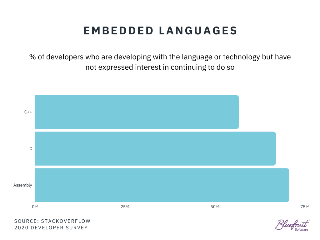 Unpopular embedded languages