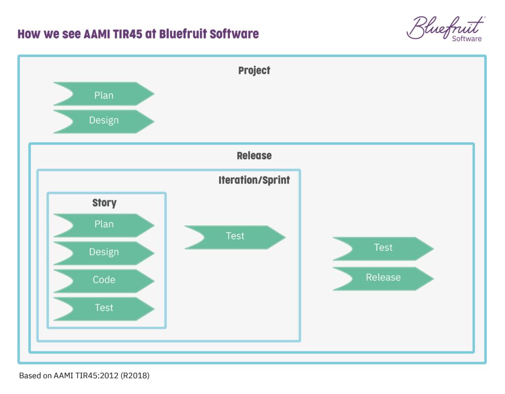 AAMI TIR45 simplified