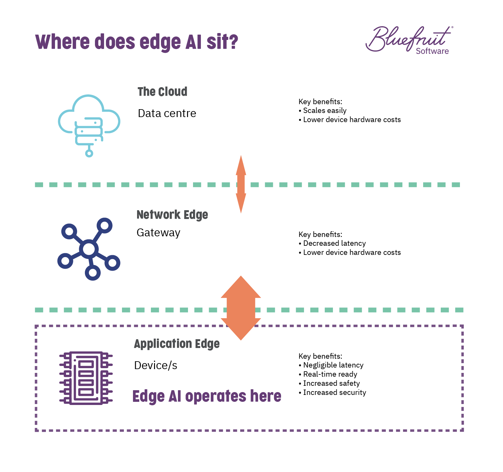 Edge AI explained.