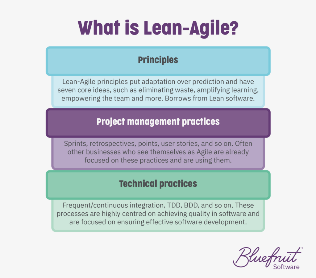 A graphic with information around lean-agile.