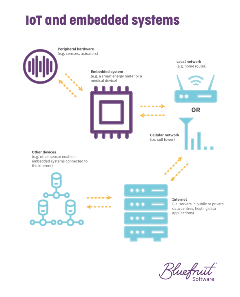 How IoT and embedded systems work together.