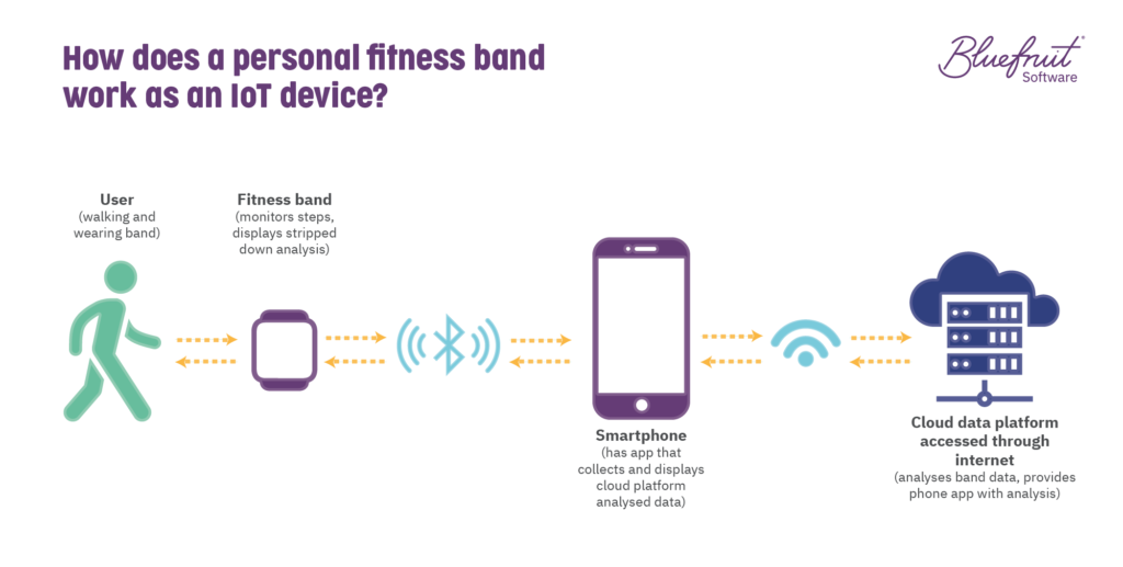 How a personal fitness band works as an IoT device.