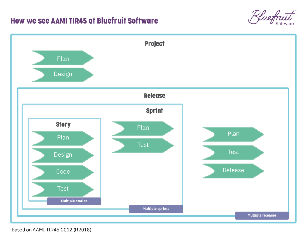 What Agile development for medical device software is like with TIR45 guidance.