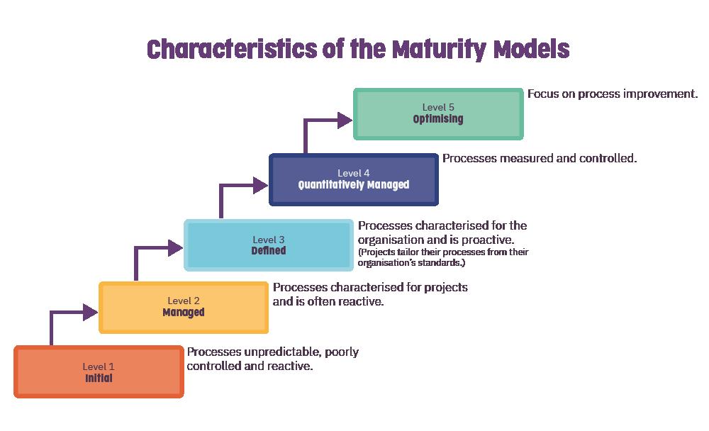 Five levels of CMMI.