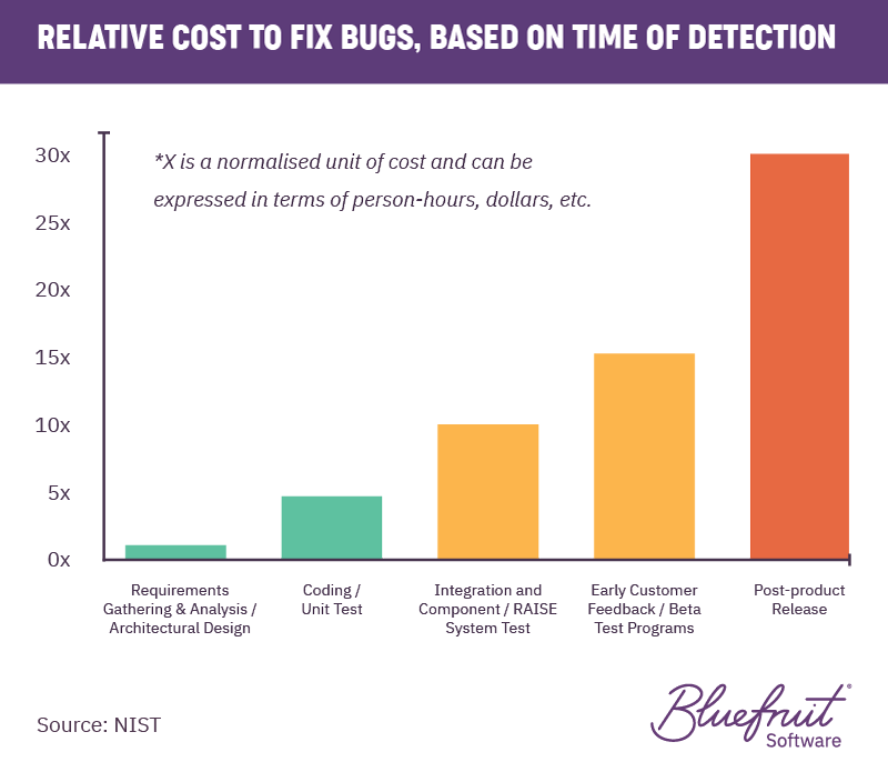 Relative cost to fix bugs, based on time of detection. The later bugs are detected, the more cost involved in fixing them.