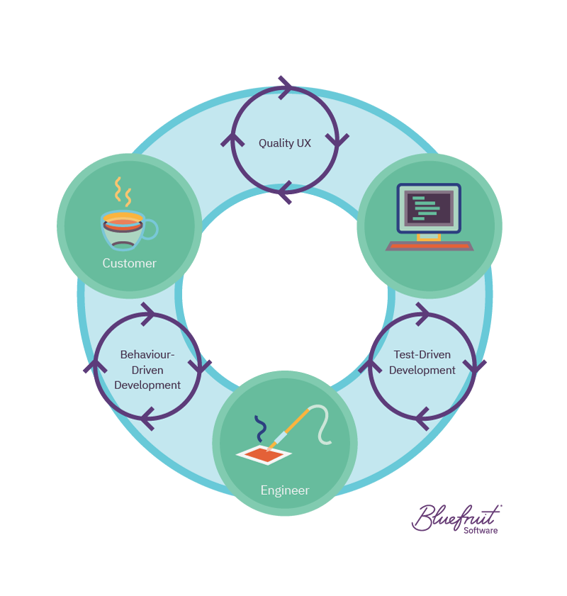 The feedback loop created by UX, TDD and BDD in software development.