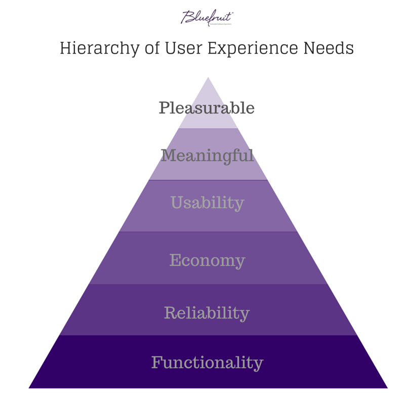 Hierarchy of User Experience Needs | What is quality?