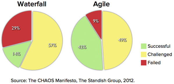 Agile vs. Waterfall success rates