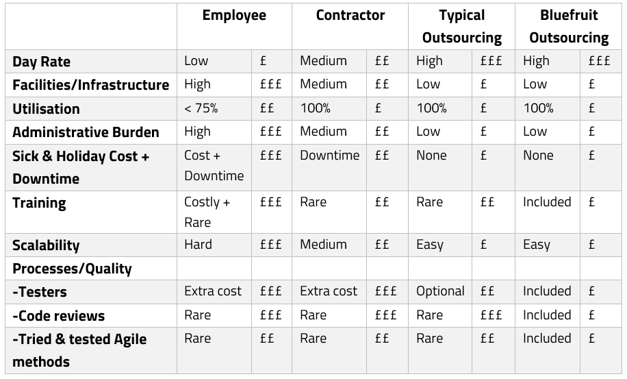 Outsourcing vs. Contracting comparison grid